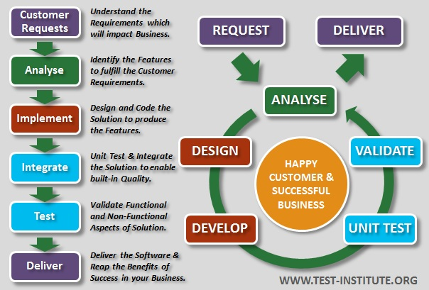 Introduction To Software Testing International Software Test Institute - Software testing requirements