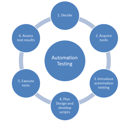software testing automation Here's an overview of the most trending software testing automation tools to help all the software testing folks out there.