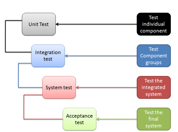 Software Testing Levels International Software Test Institute