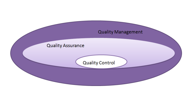 What is Software Quality Assurance? - International Software Test ...