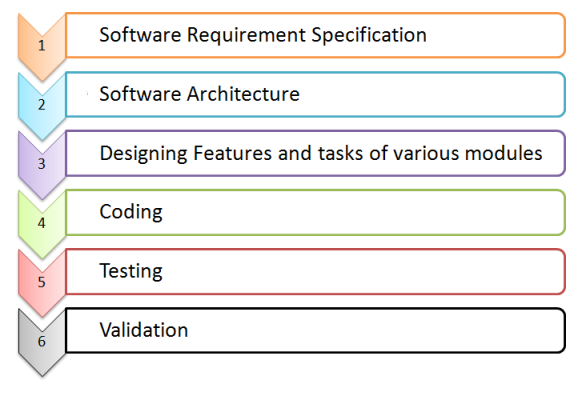 Waterfall Software Engineering Life Cycle International Software - Software requirements