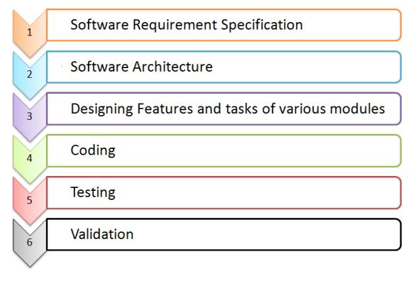 waterfall software engineering life cycle