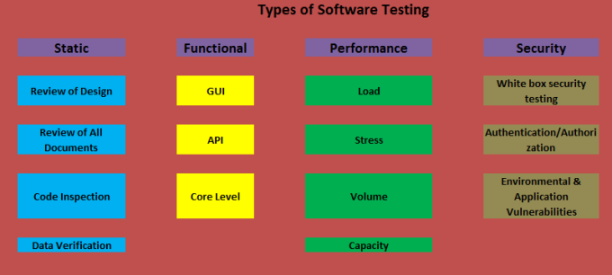 Software Testing Types - International Software Test Institute